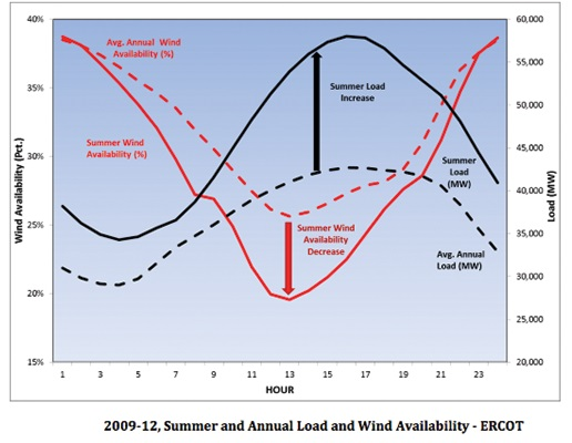 Summer Load and Wind Availability
